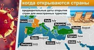 Какие страны и когда откроют границы. График с датами открытия границ.